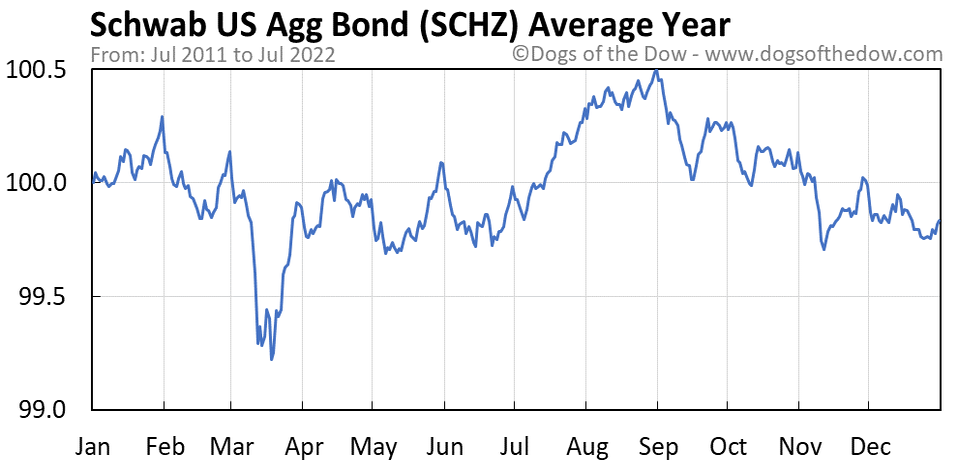 SCHZ average year chart