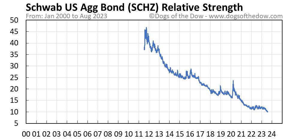 SCHZ relative strength chart