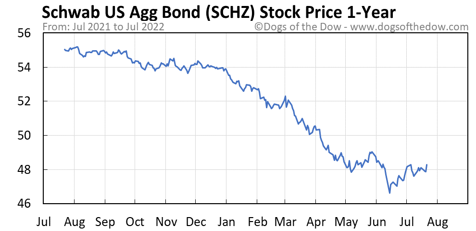 SCHZ 1-year stock price chart