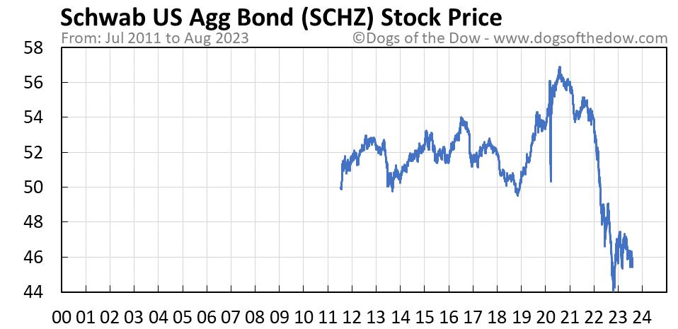 SCHZ stock price chart