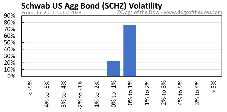 SCHZ volatility chart