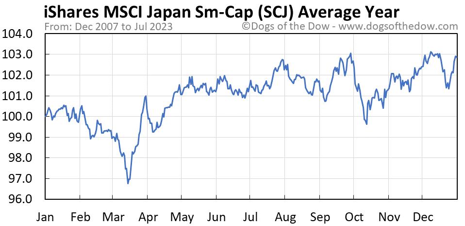 SCJ average year chart