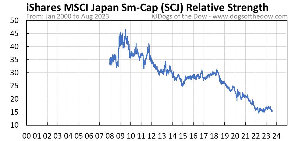 SCJ relative strength chart