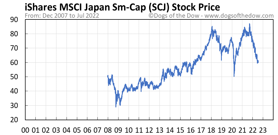 SCJ stock price chart