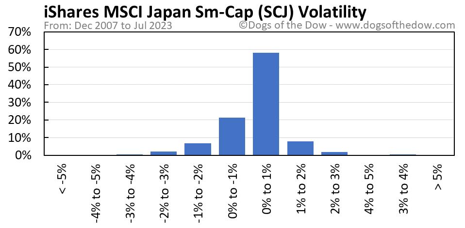 SCJ volatility chart