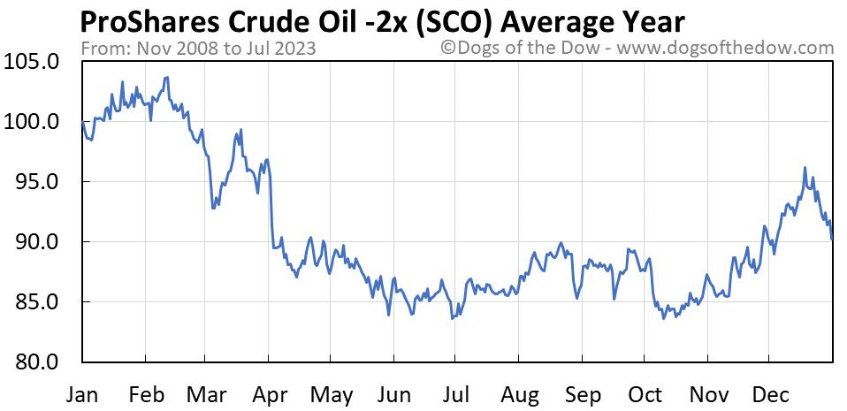 SCO average year chart