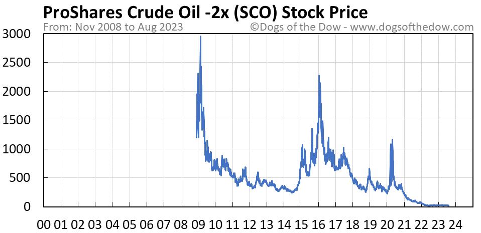 SCO stock price chart