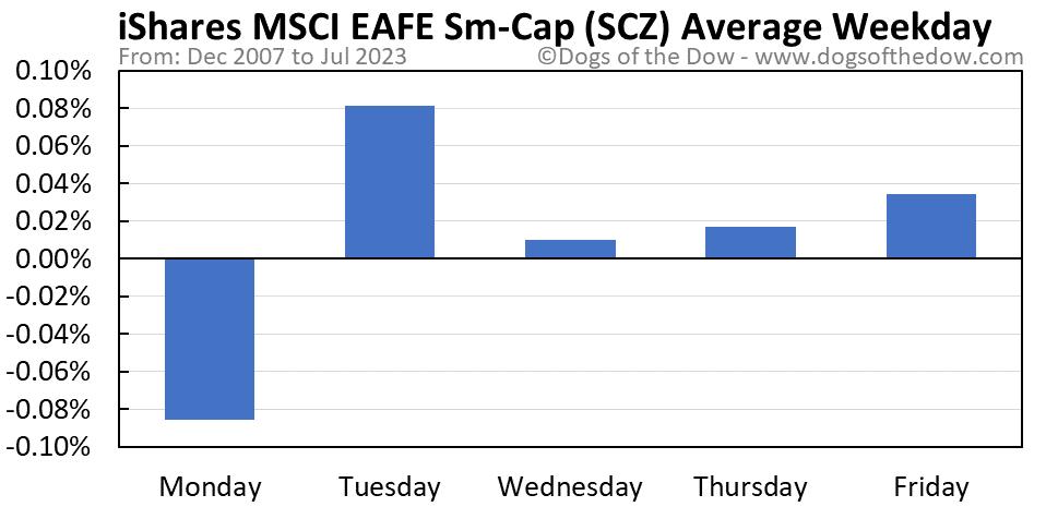 SCZ average weekday chart