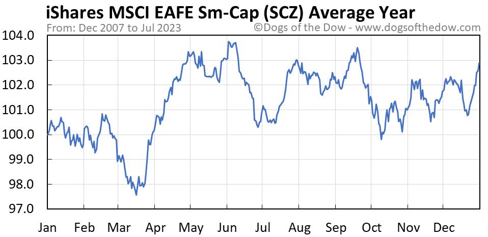 SCZ average year chart