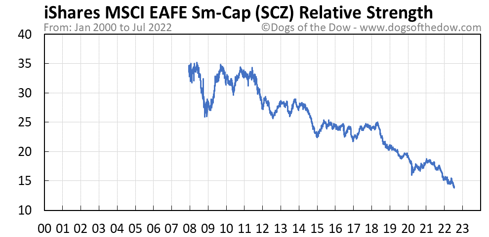 SCZ relative strength chart