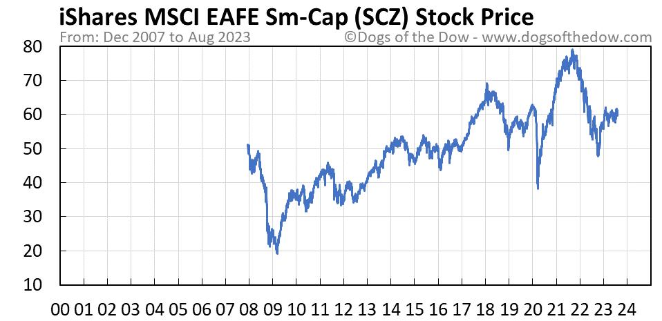 SCZ stock price chart