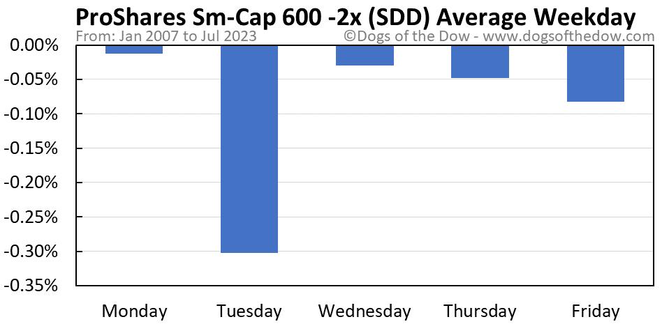 SDD average weekday chart