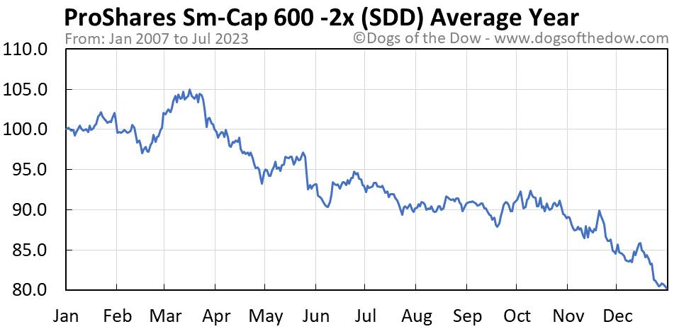 SDD average year chart