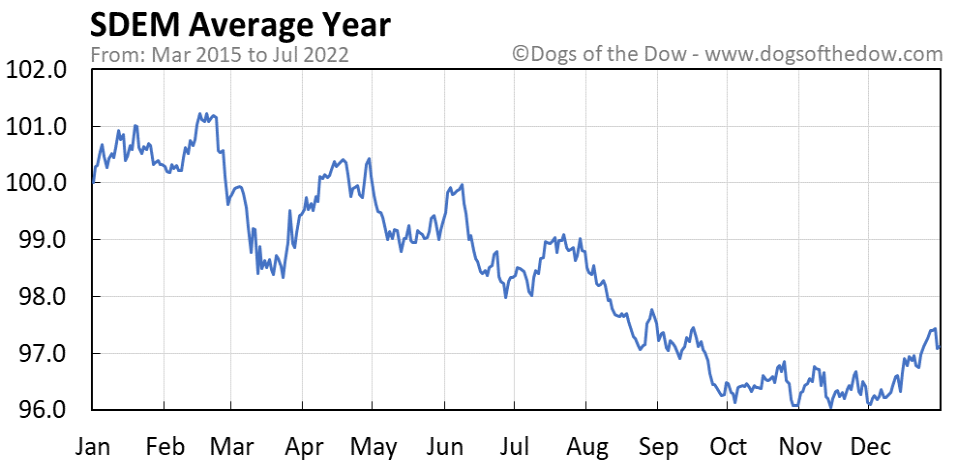 SDEM average year chart