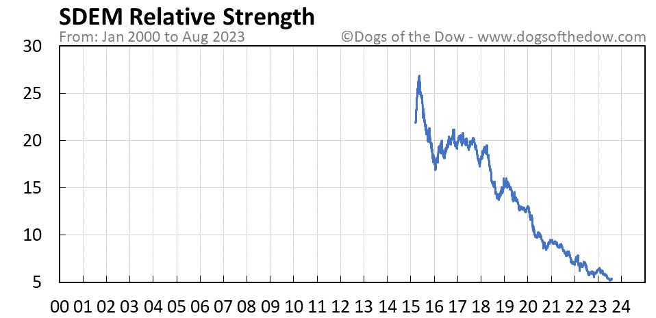 SDEM relative strength chart