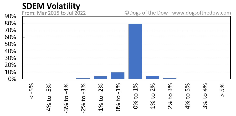 SDEM volatility chart