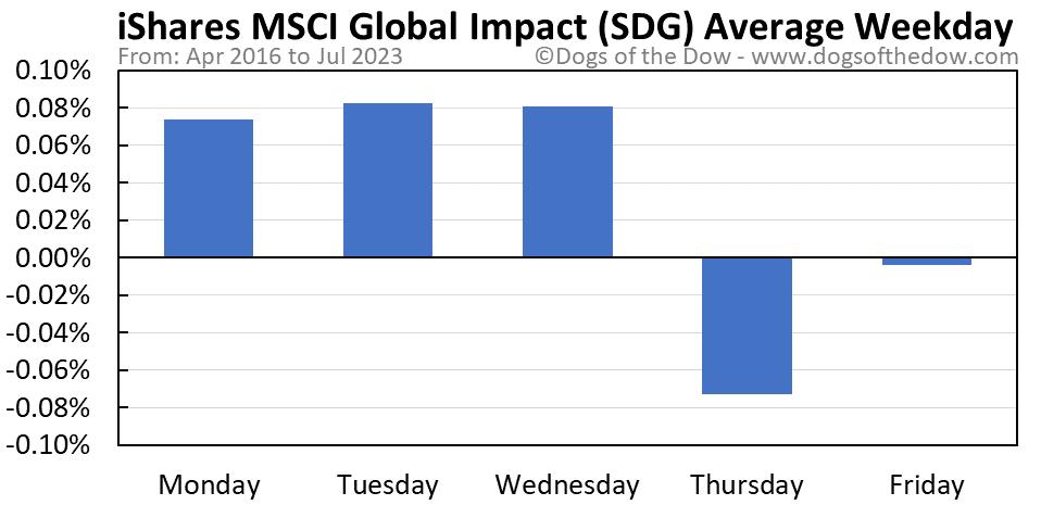 SDG average weekday chart