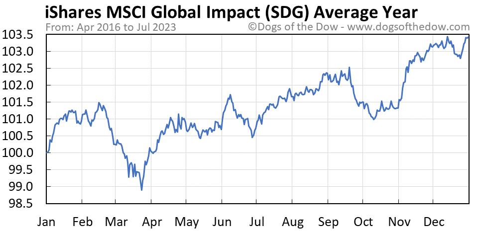 SDG average year chart