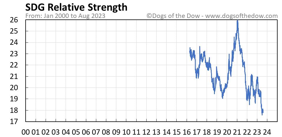 SDG relative strength chart