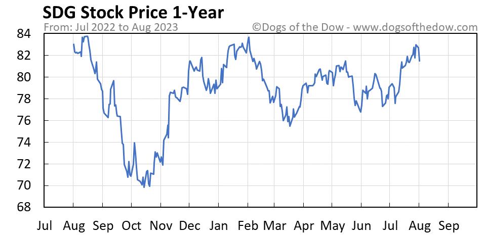 SDG 1-year stock price chart