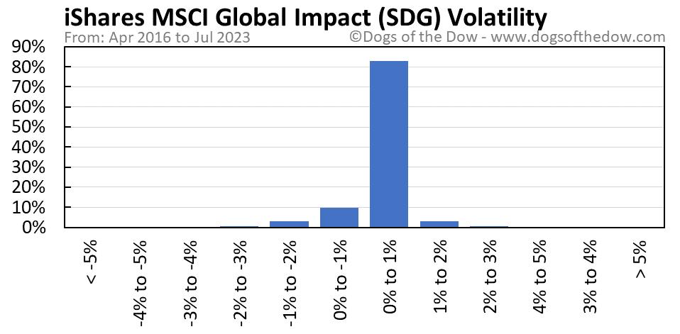 SDG volatility chart