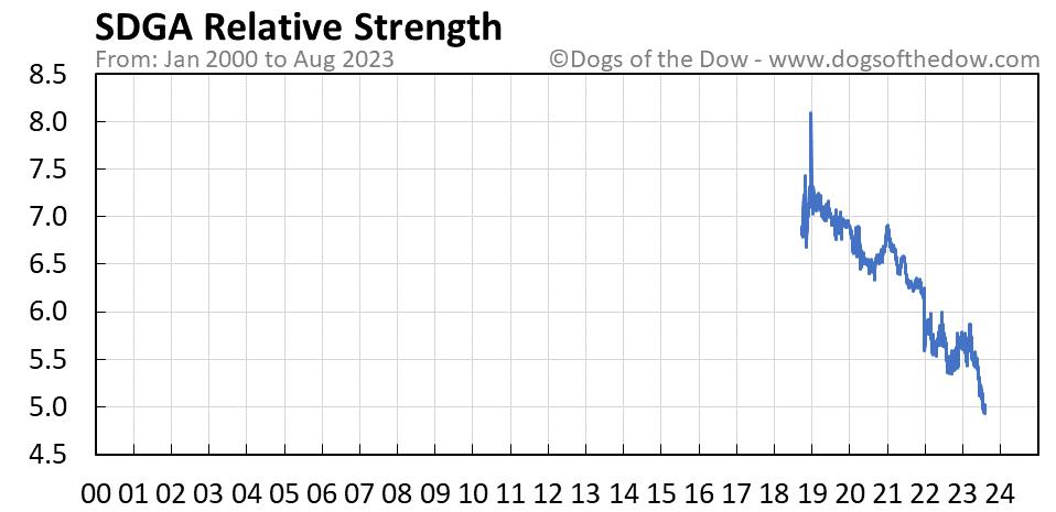 SDGA relative strength chart