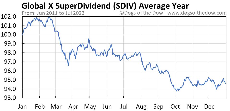 SDIV average year chart