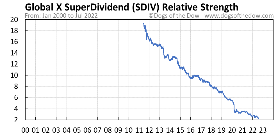 SDIV relative strength chart