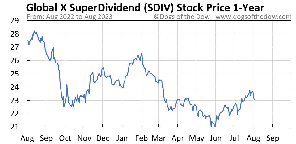 SDIV 1-year stock price chart