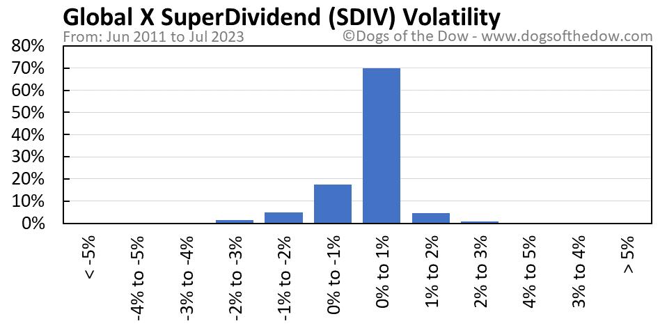 SDIV volatility chart