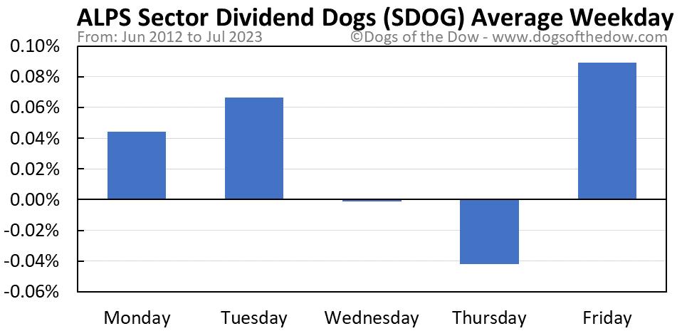 SDOG average weekday chart