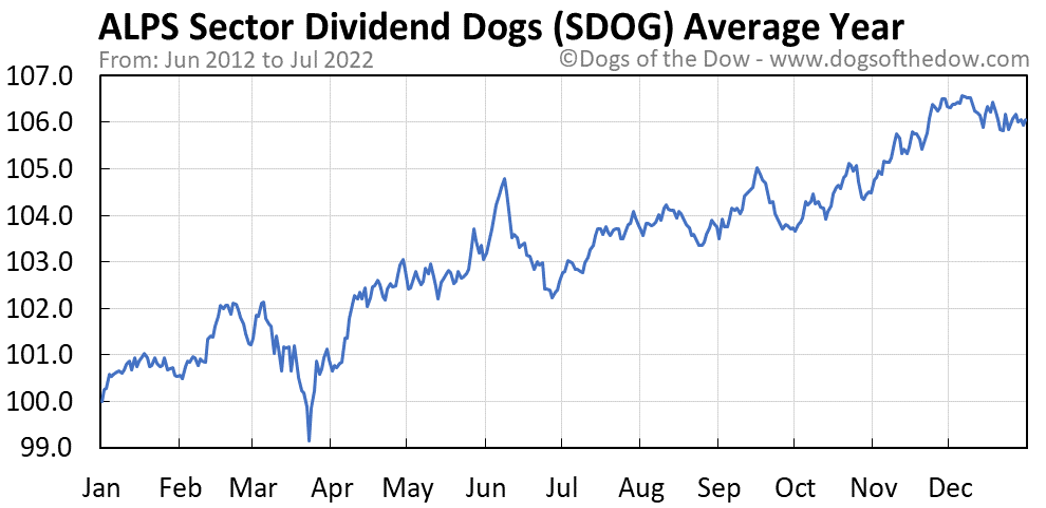 SDOG average year chart