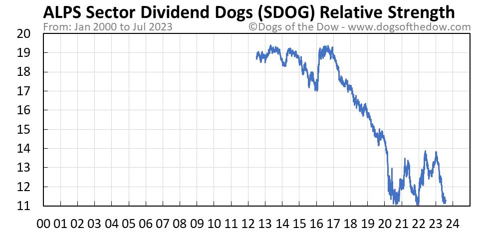 SDOG relative strength chart