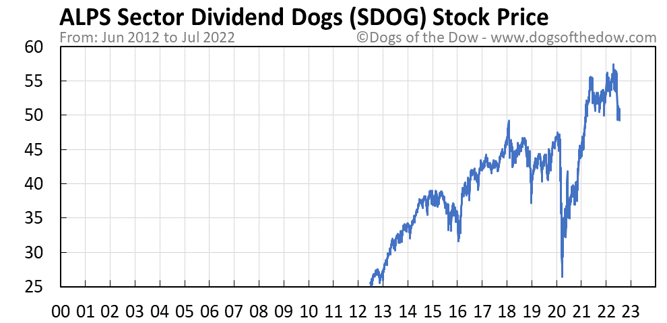SDOG stock price chart