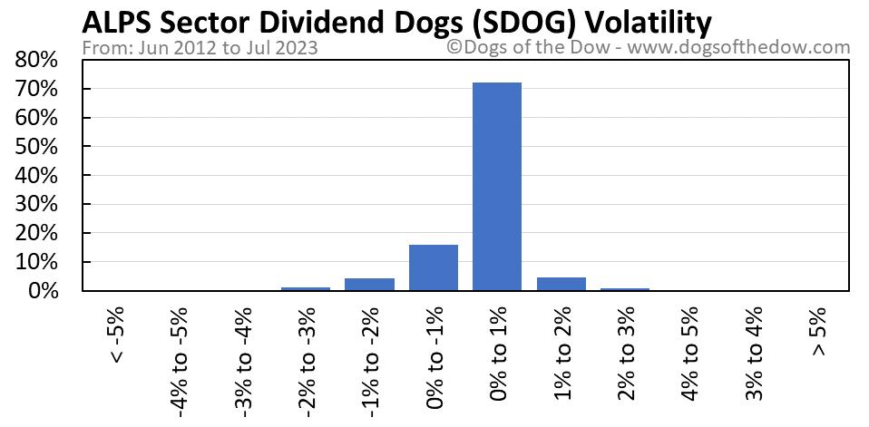 SDOG volatility chart