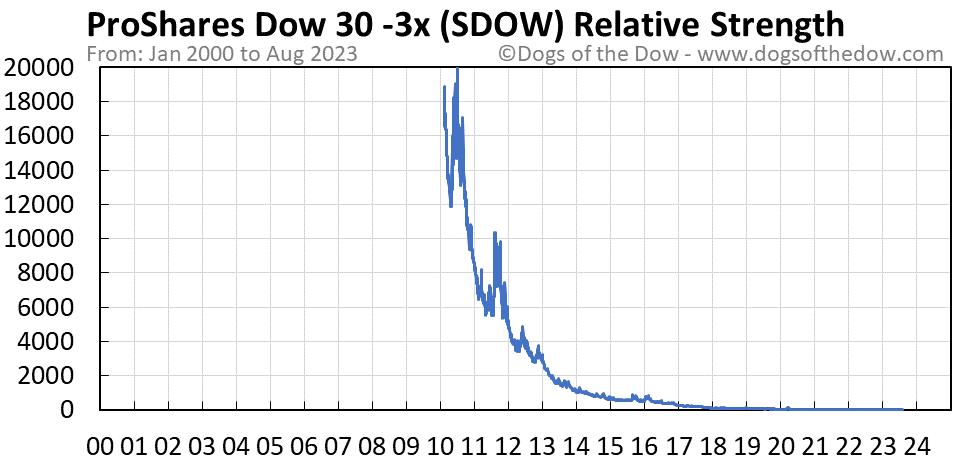 SDOW relative strength chart