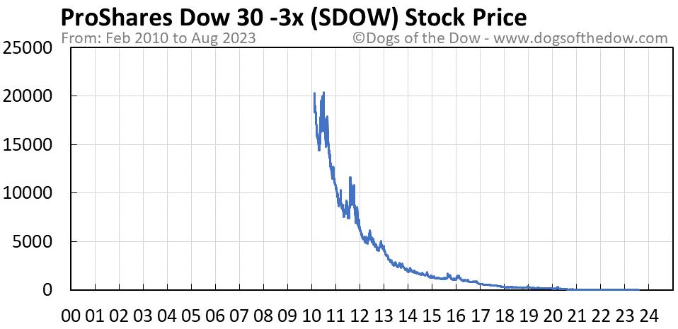 SDOW stock price chart