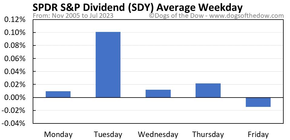 SDY average weekday chart