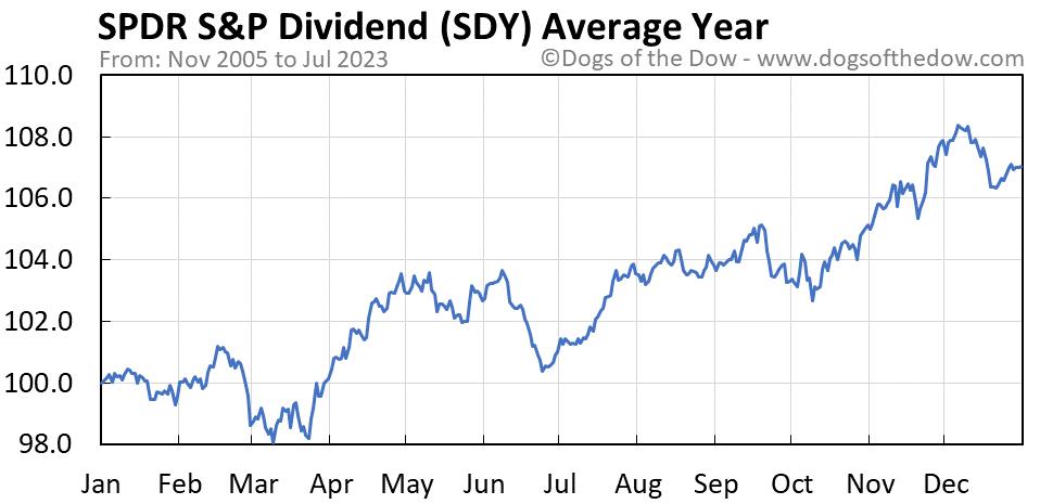SDY average year chart