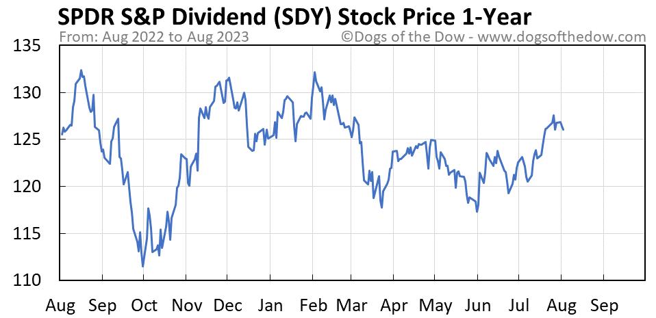 SDY 1-year stock price chart