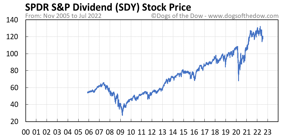 SDY stock price chart