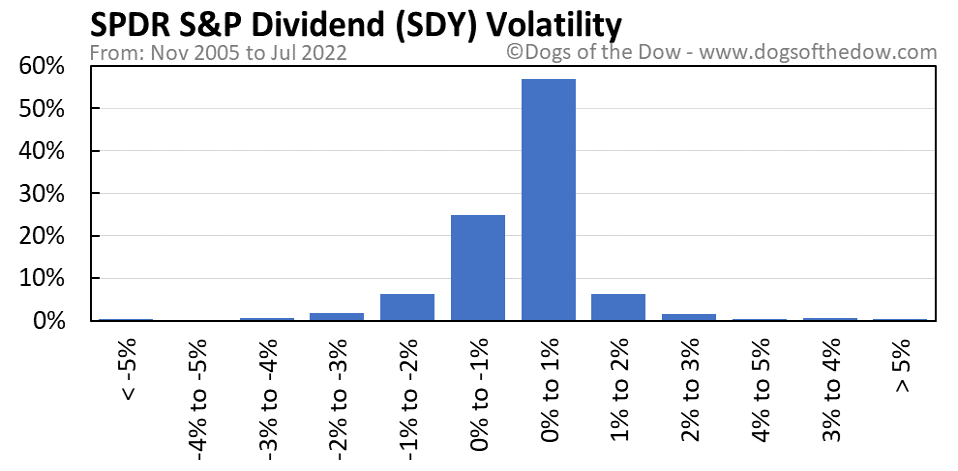 SDY volatility chart