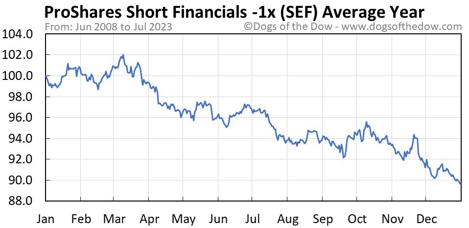SEF average year chart