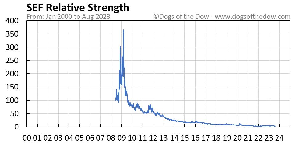 SEF relative strength chart
