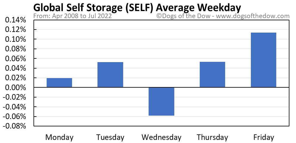 SELF average weekday chart