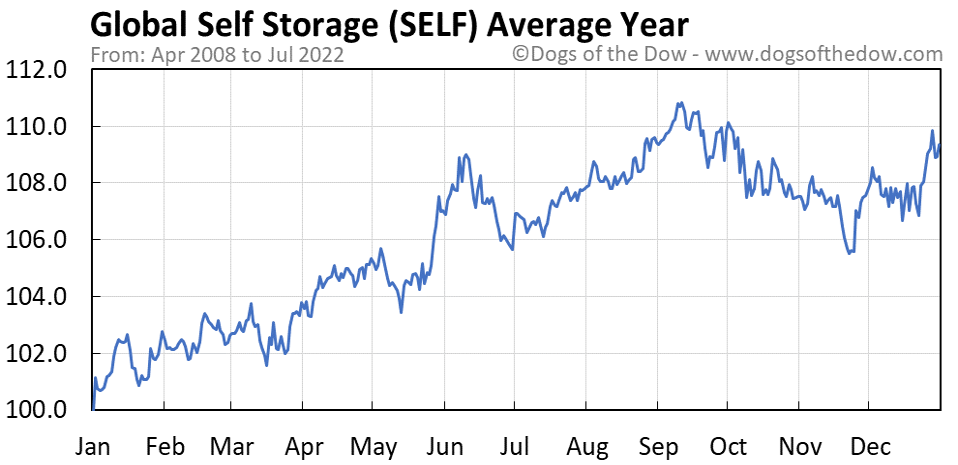 SELF average year chart