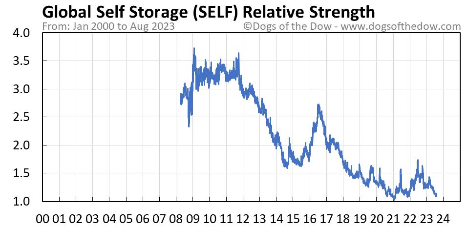 SELF relative strength chart
