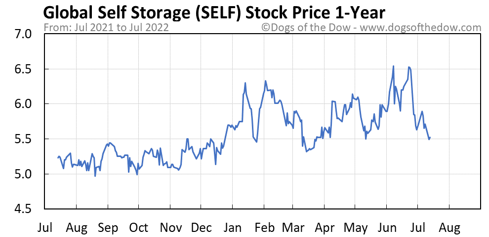 SELF 1-year stock price chart