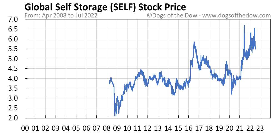 SELF stock price chart