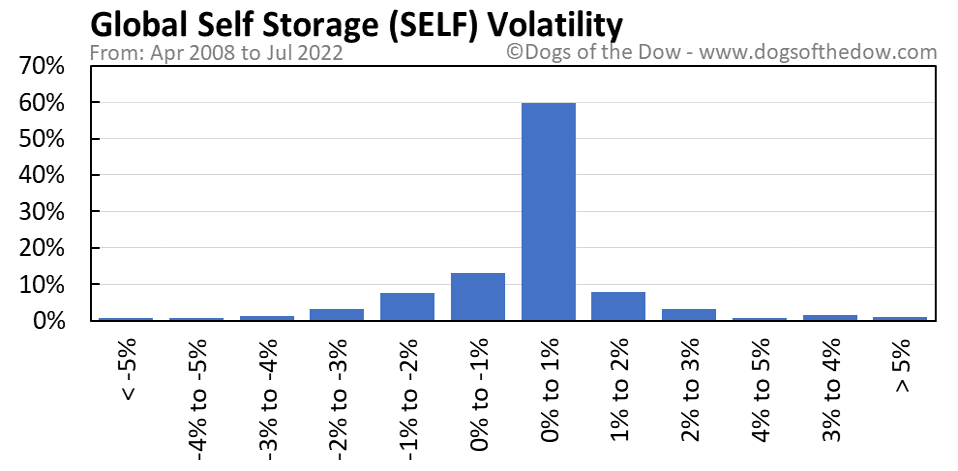 SELF volatility chart